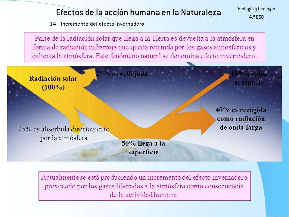 Efectos de la acción humana en la Naturaleza 14 Biología y Geología 4.º ESO Incremento del efecto invernadero Actualmente se está produciendo un incre