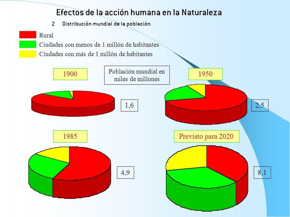 Efectos de la acción humana en la Naturaleza 2 Distribución mundial de la población Rural Ciudades con menos de 1 millón de habitantes Ciudades con má