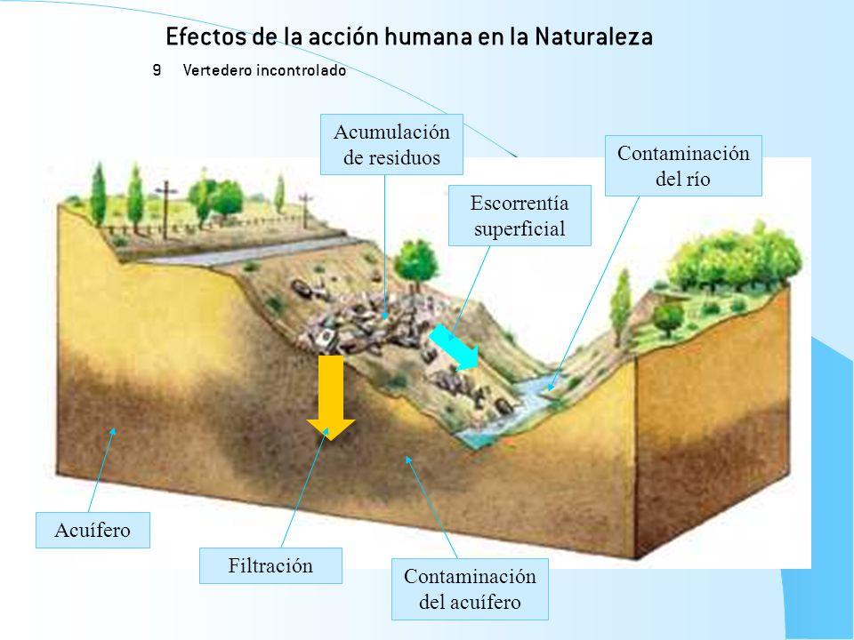 Efectos de la acción humana en la Naturaleza 9 Vertedero incontrolado Acumulación de residuos Acuífero Filtración Contaminación del río Escorrentía su