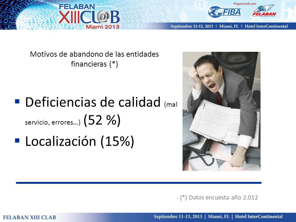 Motivos de abandono de las entidades financieras (*) Deficiencias de calidad (mal servicio, errores…) (52 %) Localización (15%) - (*) Datos encuesta a