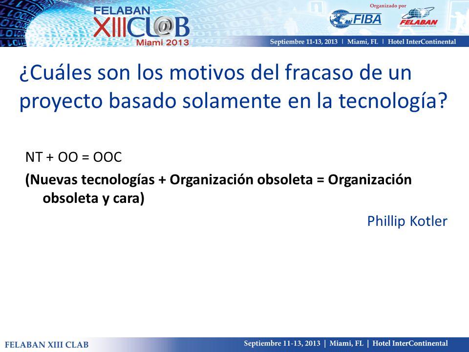 NT + OO = OOC (Nuevas tecnologías + Organización obsoleta = Organización obsoleta y cara) Phillip Kotler ¿Cuáles son los motivos del fracaso de un pro