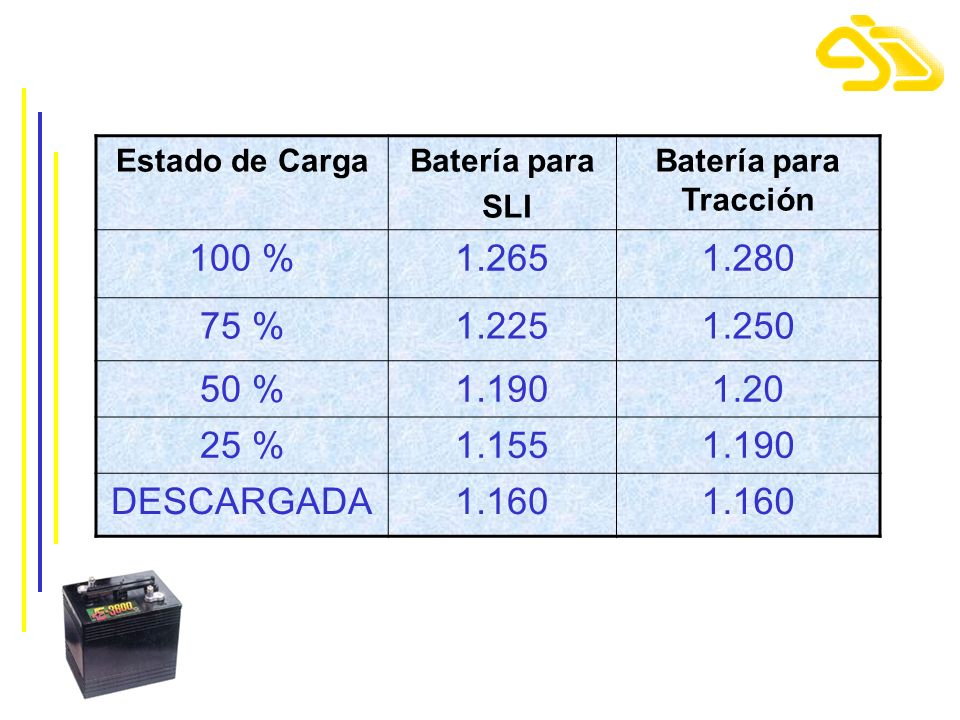 Estado de CargaBatería para SLI Batería para Tracción 100 %1.2651.280 75 %1.2251.250 50 %1.1901.20 25 %1.1551.190 DESCARGADA1.160