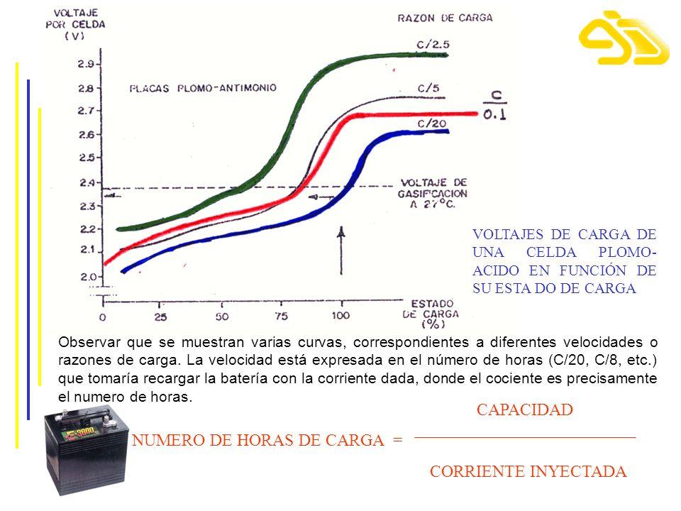 Observar que se muestran varias curvas, correspondientes a diferentes velocidades o razones de carga. La velocidad está expresada en el número de hora