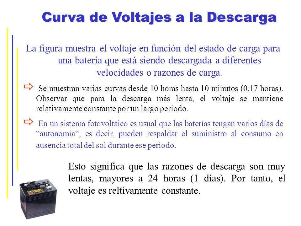 La figura muestra el voltaje en función del estado de carga para una batería que está siendo descargada a diferentes velocidades o razones de carga. S