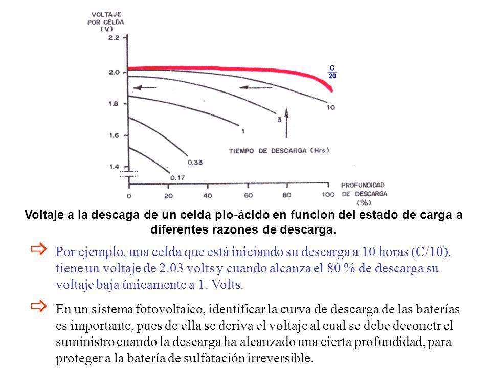 Voltaje a la descaga de un celda plo-ácido en funcion del estado de carga a diferentes razones de descarga. Por ejemplo, una celda que está iniciando