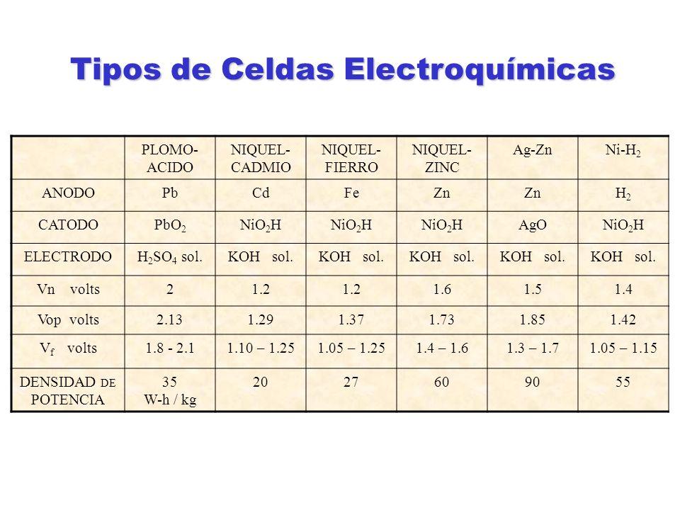 Tipos de Celdas Electroquímicas PLOMO- ACIDO NIQUEL- CADMIO NIQUEL- FIERRO NIQUEL- ZINC Ag-ZnNi-H 2 ANODOPbCdFeZn H2H2 CATODOPbO 2 NiO 2 H AgONiO 2 H