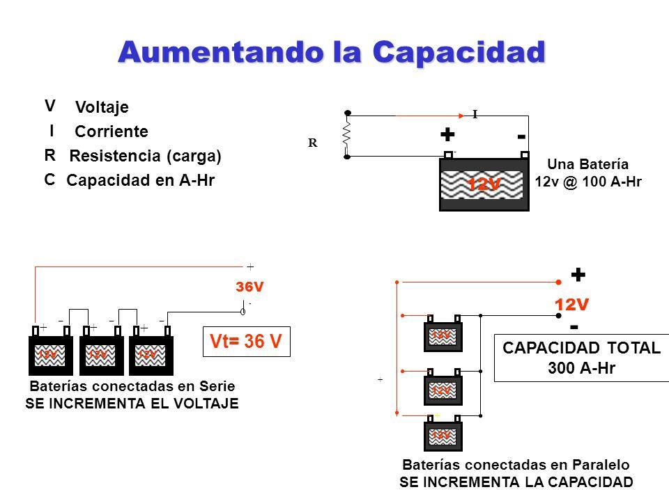 V Voltaje I Corriente R Resistencia (carga) C Capacidad en A-Hr Una Batería 12v @ 100 A-Hr + + Baterías conectadas en Paralelo SE INCREMENTA LA CAPACI