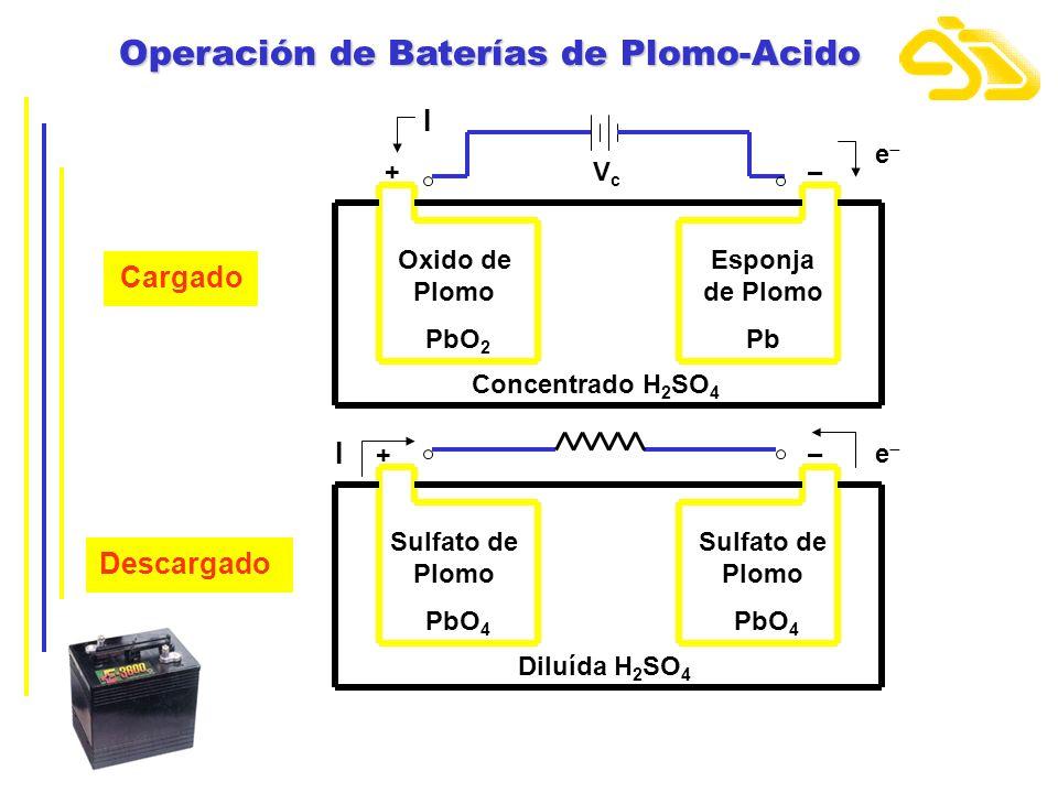 Operación de Baterías de Plomo-Acido Oxido de Plomo PbO 2 Esponja de Plomo Pb Concentrado H 2 SO 4 + I –VcVc e Cargado Sulfato de Plomo PbO 4 Sulfato