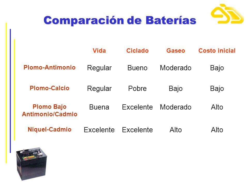 Comparación de Baterías VidaCicladoGaseoCosto inicial Plomo-Antimonio RegularBuenoModeradoBajo Plomo-Calcio RegularPobreBajo Plomo Bajo Antimonio/Cadm