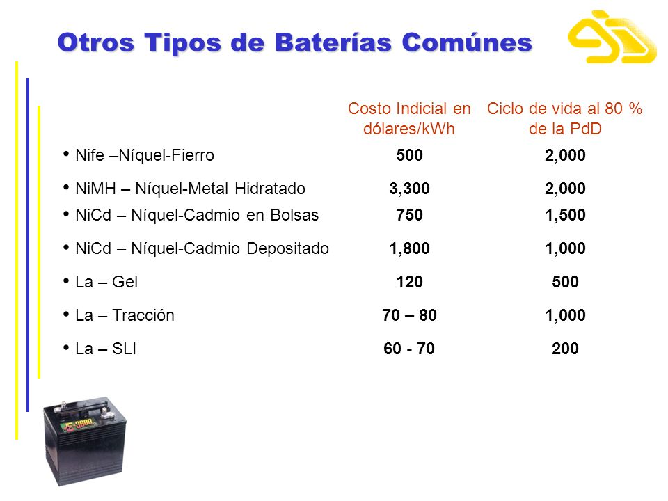 Otros Tipos de Baterías Comúnes Costo Indicial en dólares/kWh Ciclo de vida al 80 % de la PdD Nife –Níquel-Fierro5002,000 NiMH – Níquel-Metal Hidratad