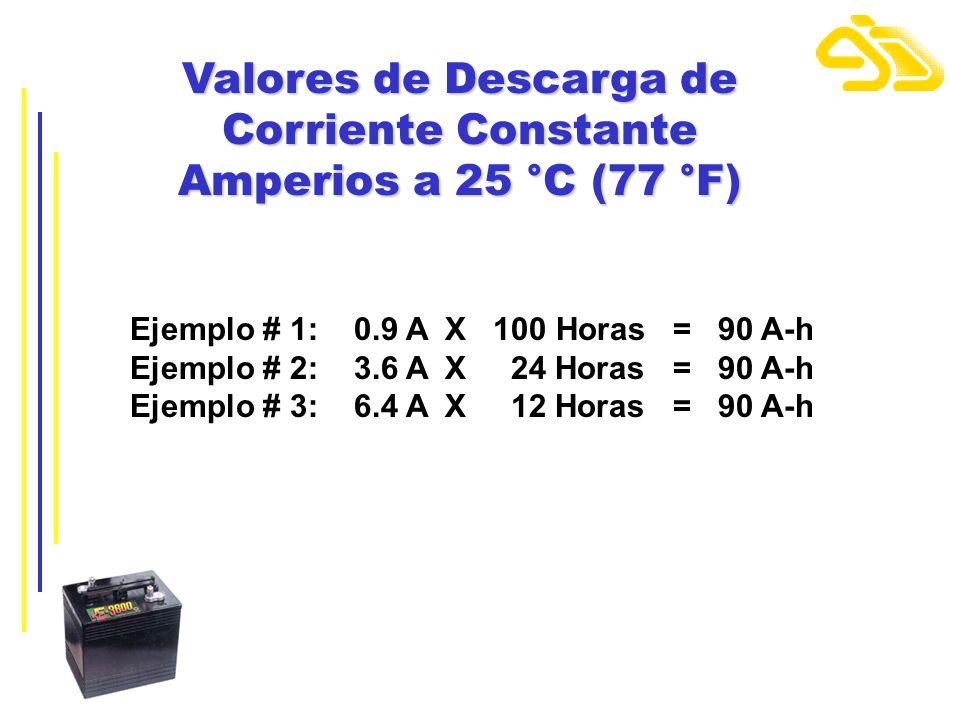Valores de Descarga de Corriente Constante Amperios a 25 °C (77 °F) Ejemplo # 1: 0.9 A X 100 Horas = 90 A-h Ejemplo # 2: 3.6 A X 24 Horas = 90 A-h Eje