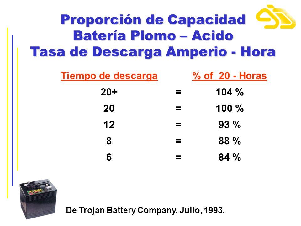 Proporción de Capacidad Batería Plomo – Acido Tasa de Descarga Amperio - Hora Tiempo de descarga% of 20 - Horas 20+=104 % 20=100 % 12=93 % 8=88 % 6=84