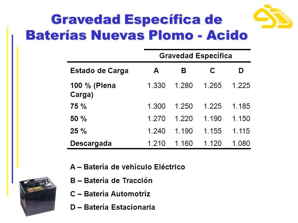 Gravedad Específica de Baterías Nuevas Plomo - Acido Gravedad Específica Estado de CargaABCD 100 % (Plena Carga) 1.3301.2801.2651.225 75 %1.3001.2501.