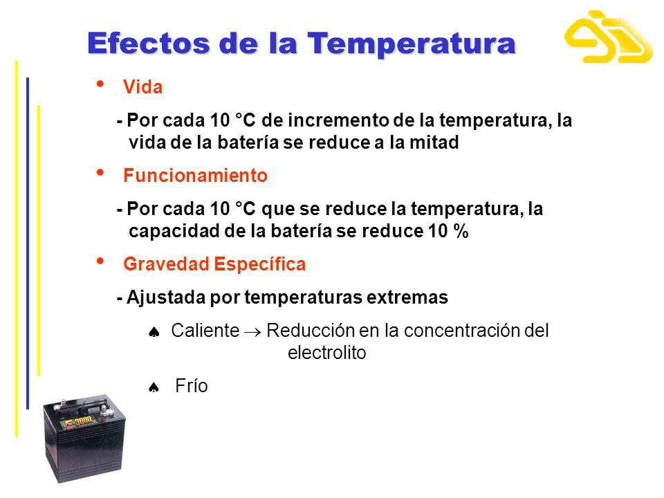 Efectos de la Temperatura Vida - Por cada 10 °C de incremento de la temperatura, la.vida de la batería se reduce a la mitad Funcionamiento - Por cada