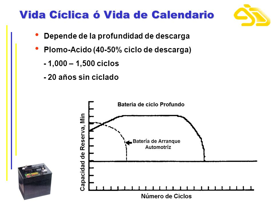 Vida Cíclica ó Vida de Calendario Depende de la profundidad de descarga Plomo-Acido (40-50% ciclo de descarga) - 1,000 – 1,500 ciclos - 20 años sin ci