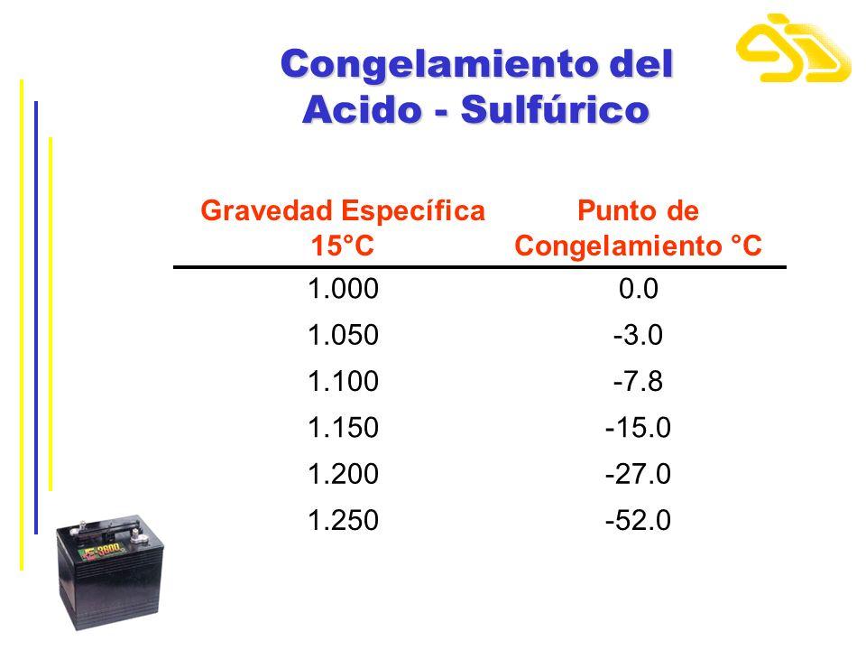 Congelamiento del Acido - Sulfúrico Gravedad Específica 15°C Punto de Congelamiento °C 1.0000.0 1.050-3.0 1.100-7.8 1.150-15.0 1.200-27.0 1.250-52.0