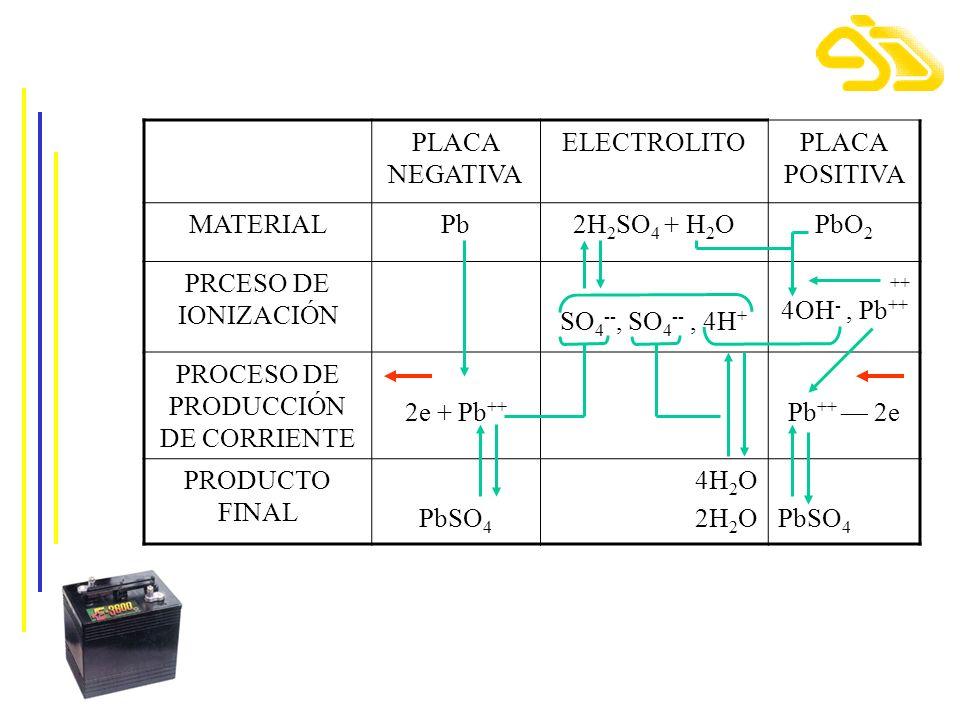 PLACA NEGATIVA ELECTROLITOPLACA POSITIVA MATERIALPb2H 2 SO 4 + H 2 OPbO 2 PRCESO DE IONIZACIÓN SO 4 --, SO 4 --, 4H + ++ 4OH -, Pb ++ PROCESO DE PRODU