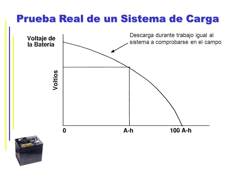 Prueba Real de un Sistema de Carga Descarga durante trabajo igual al sistema a comprobarse en el campo