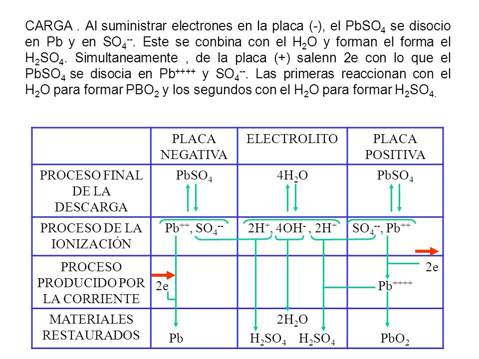 CARGA. Al suministrar electrones en la placa (-), el PbSO 4 se disocio en Pb y en SO 4 --. Este se conbina con el H 2 O y forman el forma el H 2 SO 4.