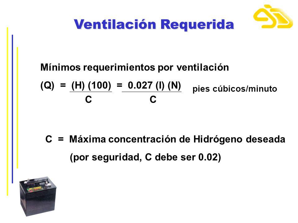 Ventilación Requerida Mínimos requerimientos por ventilación (Q) = (H) (100) = 0.027 (I) (N) pies cúbicos/minuto CC C = Máxima concentración de Hidróg