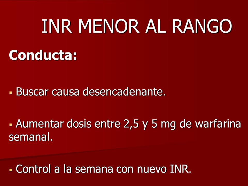 INR MENOR AL RANGO Conducta: Buscar causa desencadenante. Buscar causa desencadenante. Aumentar dosis entre 2,5 y 5 mg de warfarina semanal. Aumentar