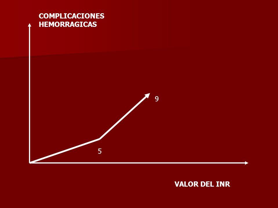 5 9 VALOR DEL INR COMPLICACIONES HEMORRAGICAS