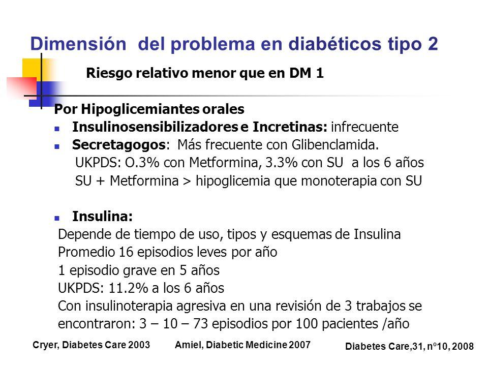 Riesgo relativo menor que en DM 1 Por Hipoglicemiantes orales Insulinosensibilizadores e Incretinas: infrecuente Secretagogos: Más frecuente con Glibe