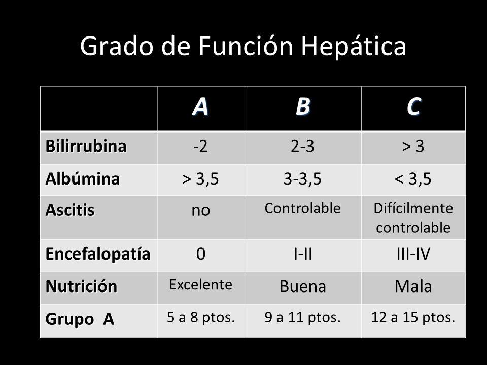 Grado de Función Hepática ABC Bilirrubina-22-3> 3 Albúmina> 3,53-3,5< 3,5 Ascitisno ControlableDifícilmente controlable Encefalopatía0I-IIIII-IV Nutri