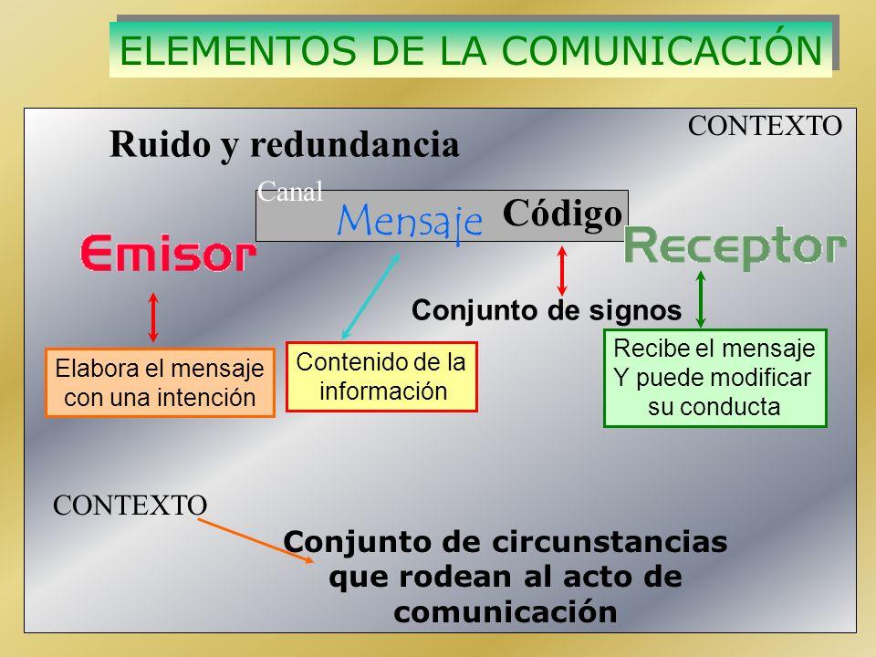 Recibe el mensaje Y puede modificar su conducta Elabora el mensaje con una intención Contenido de la información Mensaje ELEMENTOS DE LA COMUNICACIÓN ELEMENTOS DE LA COMUNICACIÓN CONTEXTO Canal Conjunto de circunstancias que rodean al acto de comunicación Ruido y redundancia Código Conjunto de signos