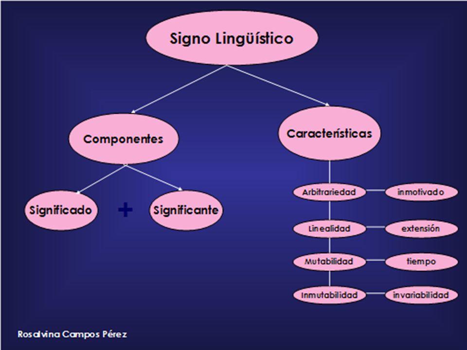 Características del signo lingüístico ARBITRARIO FRUTO DE UN ACUERDO ENTRE LOS USUARIOS DE UNA LENGUA. LINEAL LAS UNIDADES QUE LO INTEGRAN NO SE EMITE
