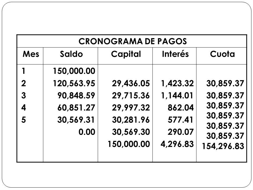 CRONOGRAMA DE PAGOS MesSaldoCapitalInterésCuota 1234512345 150,000.00 120,563.95 90,848.59 60,851.27 30,569.31 0.00 29,436.05 29,715.36 29,997.32 30,2