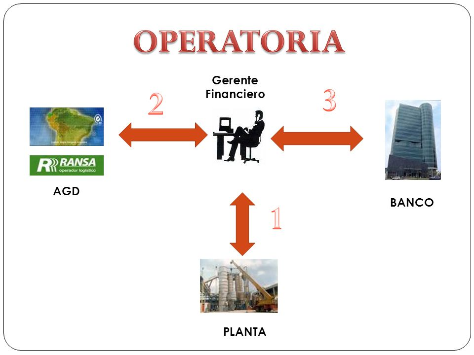 Clasificación de los AGD: Deposito simple Deposito aduanero autorizado.- Deposito Financiero: Almacén propio Almacén Principal Almacén de Campo Almacén de campo Múltiple.