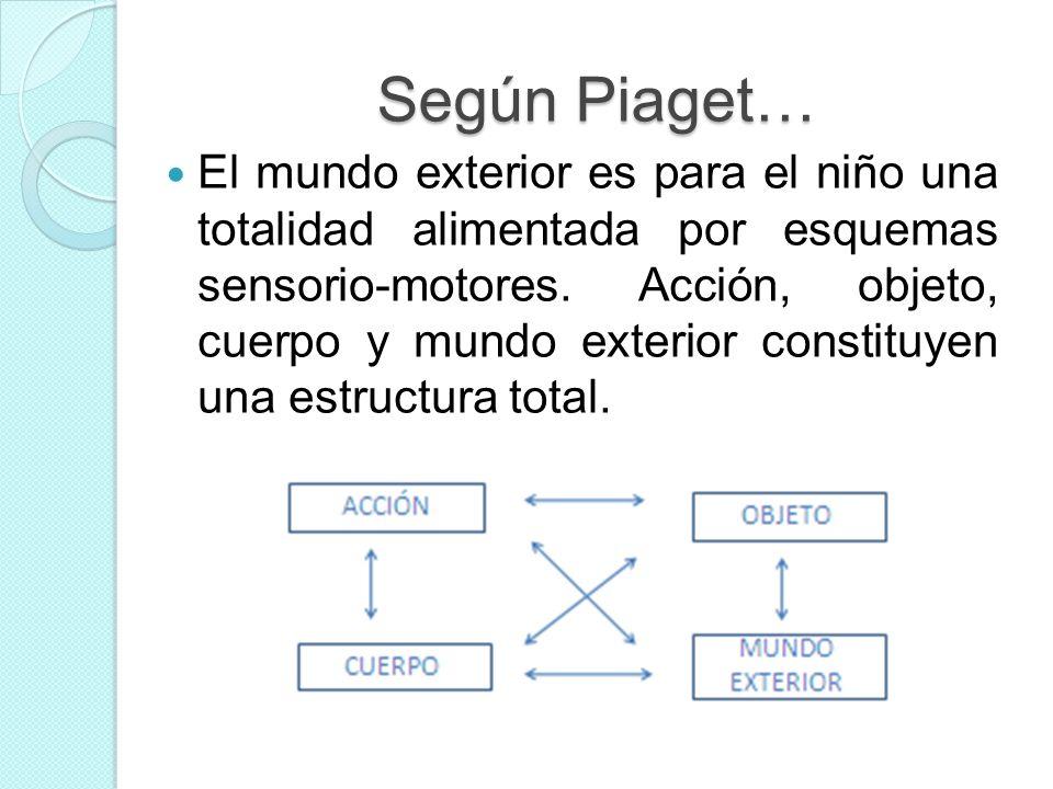 Según Piaget… El mundo exterior es para el niño una totalidad alimentada por esquemas sensorio-motores. Acción, objeto, cuerpo y mundo exterior consti