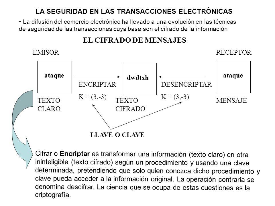 EL CIFRADO DE MENSAJES TEXTO CLARO ataque TEXTO CIFRADO dwdtxh ENCRIPTAR K = (3,-3) DESENCRIPTAR K = (3,-3) MENSAJE ataque EMISORRECEPTOR LLAVE O CLAV
