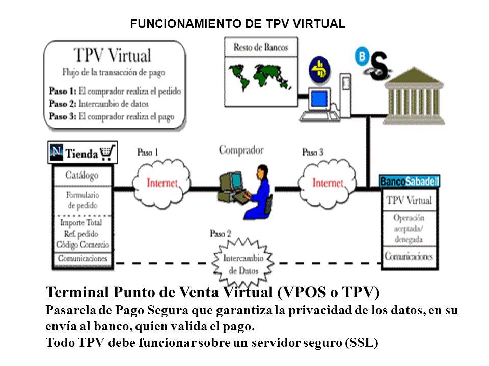 Terminal Punto de Venta Virtual (VPOS o TPV) Pasarela de Pago Segura que garantiza la privacidad de los datos, en su envía al banco, quien valida el p