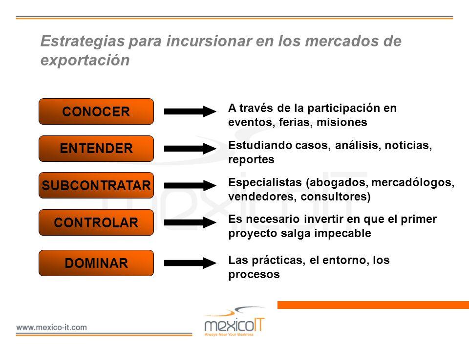 Estrategias para incursionar en los mercados de exportación CONOCER ENTENDER SUBCONTRATAR CONTROLAR DOMINAR A través de la participación en eventos, f