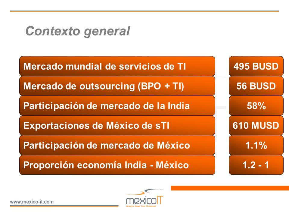 Contexto general Mercado mundial de servicios de TI Mercado de outsourcing (BPO + TI) Participación de mercado de la India Exportaciones de México de