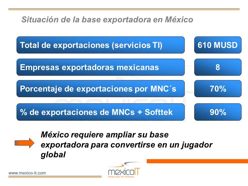 Situación de la base exportadora en México México requiere ampliar su base exportadora para convertirse en un jugador global Total de exportaciones (s