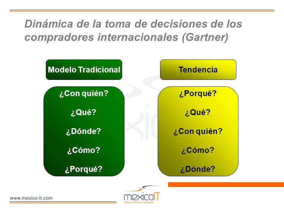 Dinámica de la toma de decisiones de los compradores internacionales (Gartner) Modelo TradicionalTendencia ¿Con quién? ¿Qué? ¿Dónde? ¿Cómo? ¿Porqué? ¿