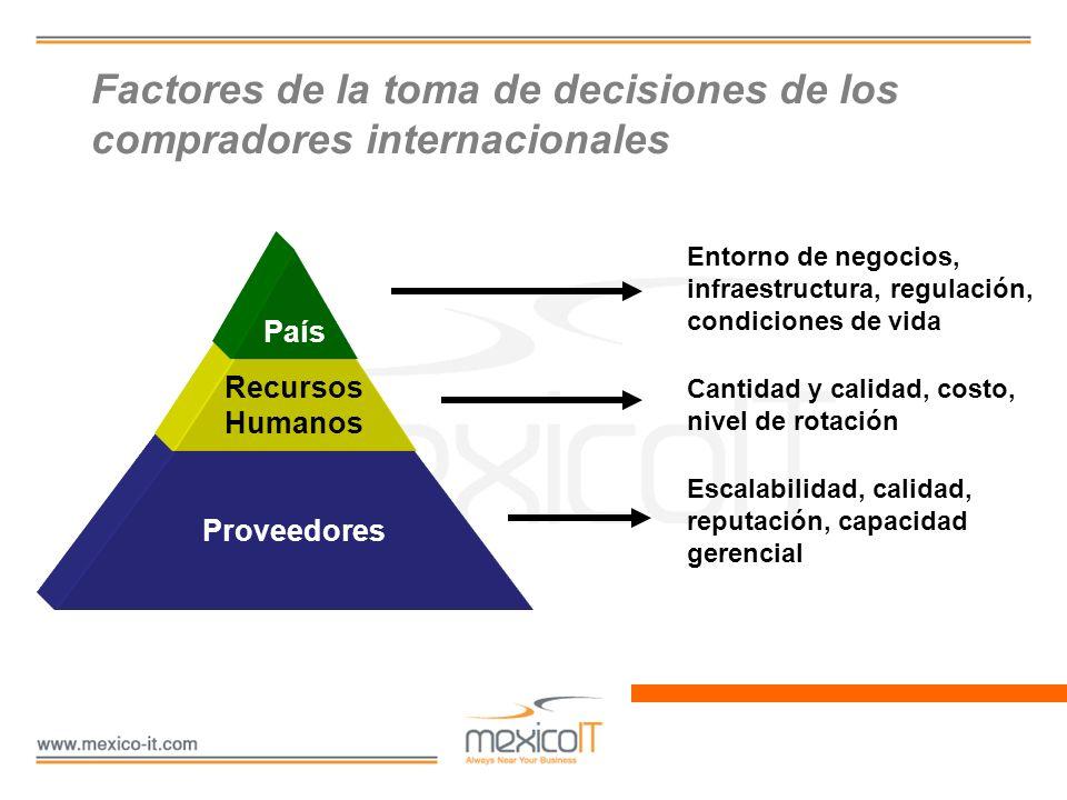 Factores de la toma de decisiones de los compradores internacionales Proveedores Recursos Humanos País Entorno de negocios, infraestructura, regulació