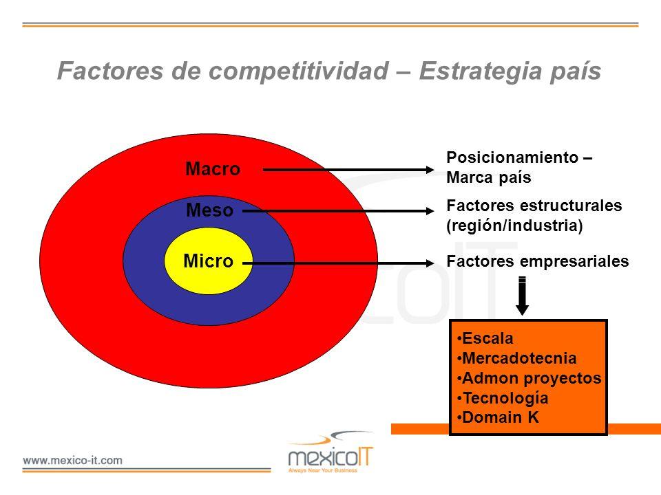 Factores de competitividad – Estrategia país Micro Meso Macro Posicionamiento – Marca país Factores estructurales (región/industria) Factores empresar