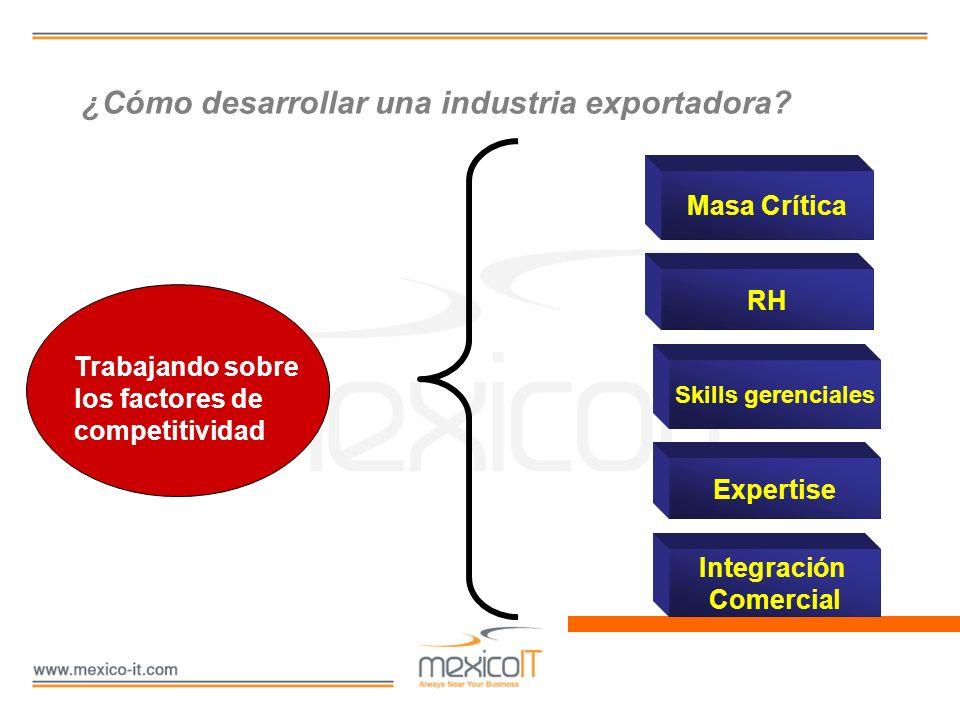 ¿Cómo desarrollar una industria exportadora? Masa Crítica RH Skills gerenciales Expertise Integración Comercial Trabajando sobre los factores de compe