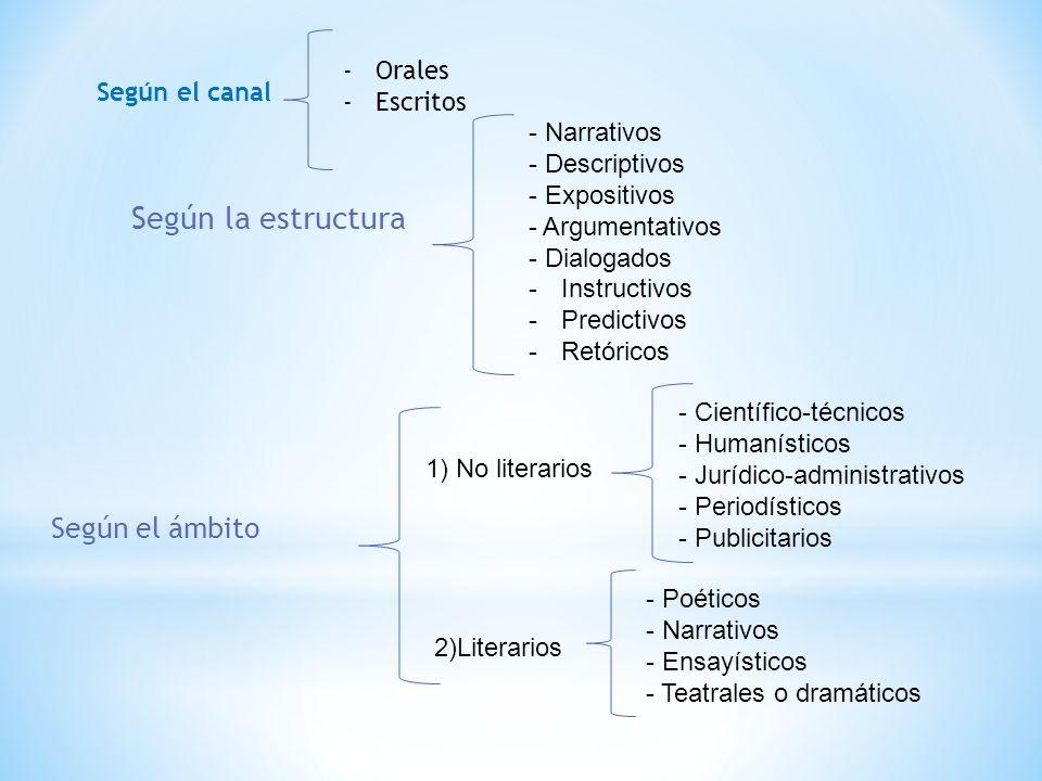 Según la estructura - Narrativos - Descriptivos - Expositivos - Argumentativos - Dialogados -Instructivos -Predictivos -Retóricos 1) No literarios 2)L