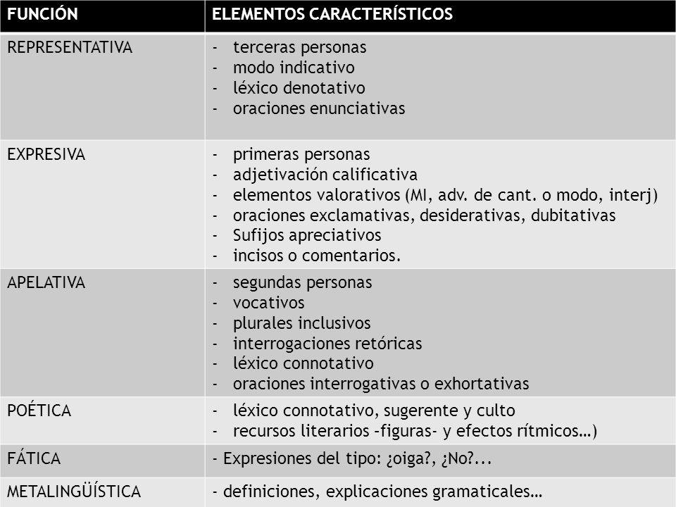 FUNCIÓNELEMENTOS CARACTERÍSTICOS REPRESENTATIVA-terceras personas -modo indicativo -léxico denotativo -oraciones enunciativas EXPRESIVA-primeras perso
