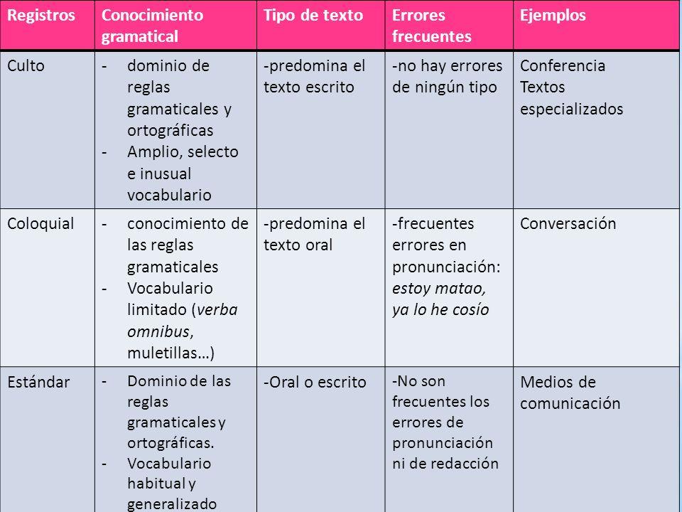 RegistrosConocimiento gramatical Tipo de textoErrores frecuentes Ejemplos Culto-dominio de reglas gramaticales y ortográficas -Amplio, selecto e inusu