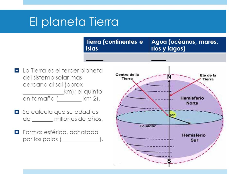 El planeta Tierra El planeta azul ¿Por qué crees que se conoce con este nombre?