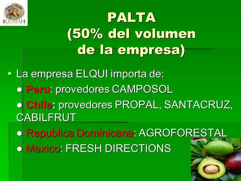 PALTA (50% del volumen de la empresa) La empresa ELQUI importa de: La empresa ELQUI importa de: Peru: provedores CAMPOSOL Peru: provedores CAMPOSOL Ch