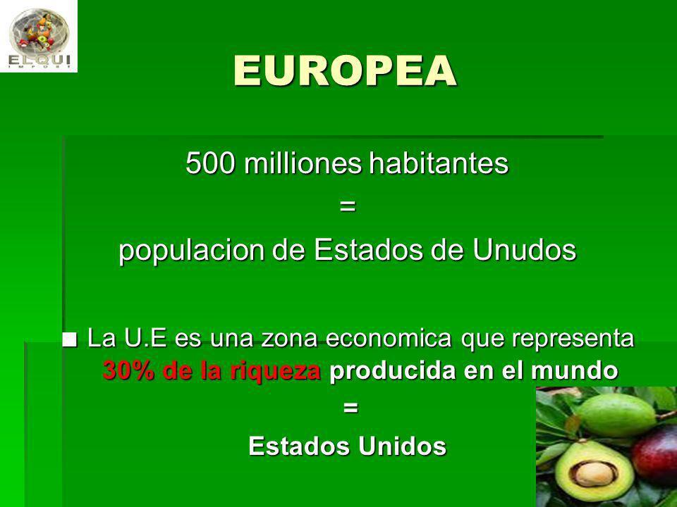 EUROPEA 500 milliones habitantes = populacion de Estados de Unudos La U.E es una zona economica que representa 30% de la riqueza producida en el mundo