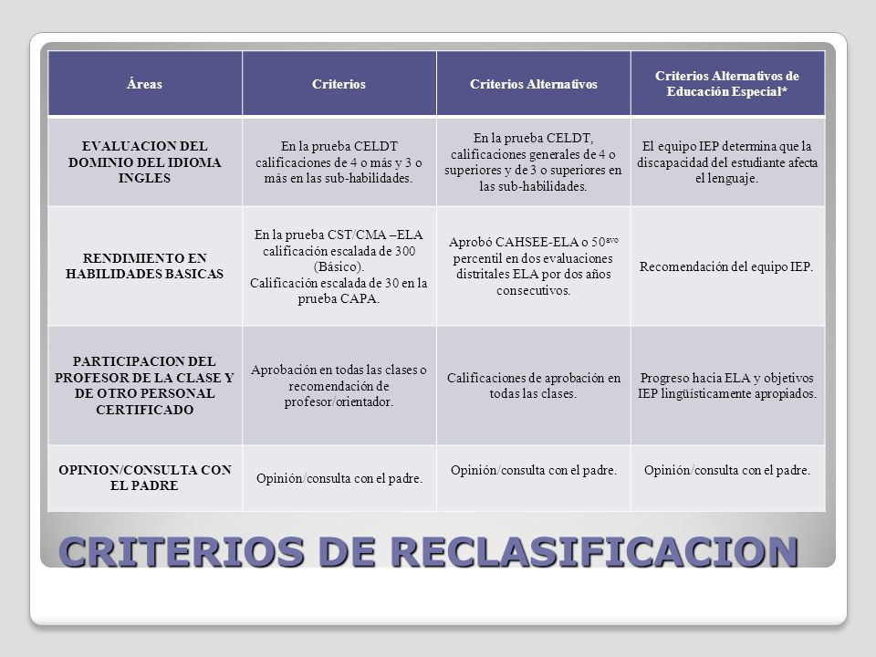 CRITERIOS DE RECLASIFICACION ÁreasCriteriosCriterios Alternativos Criterios Alternativos de Educación Especial* EVALUACION DEL DOMINIO DEL IDIOMA INGLES En la prueba CELDT calificaciones de 4 o más y 3 o más en las sub-habilidades.