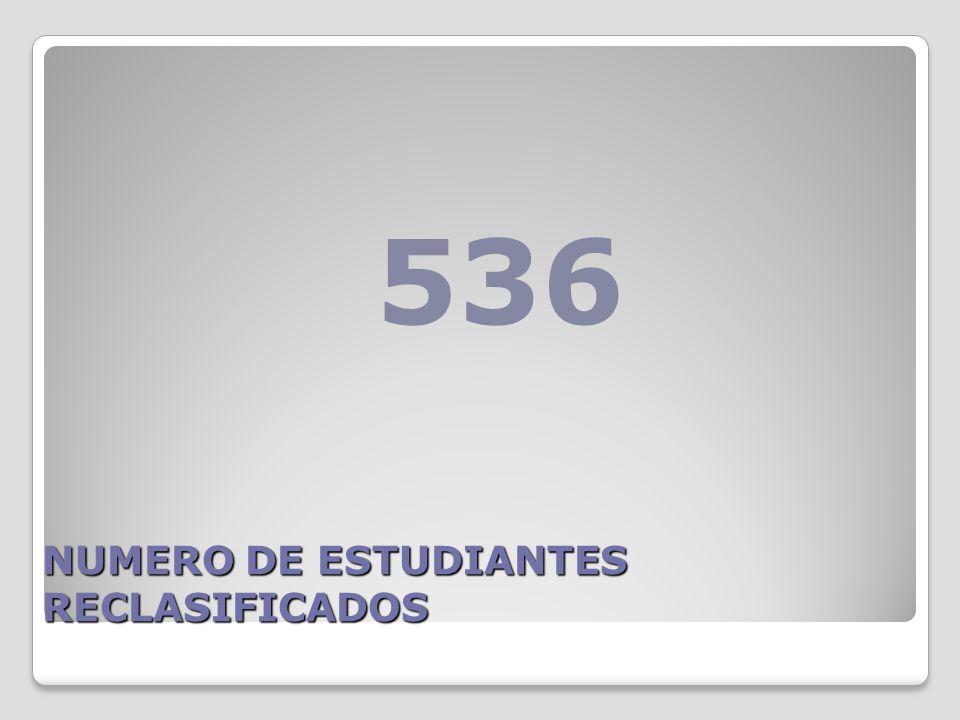 NUMERO DE ESTUDIANTES RECLASIFICADOS 536